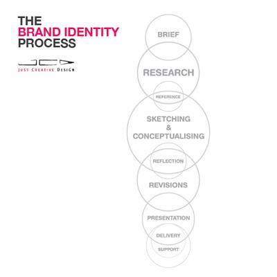 BrandIdentityProcess