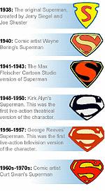 logo-dizajn-superman-logo